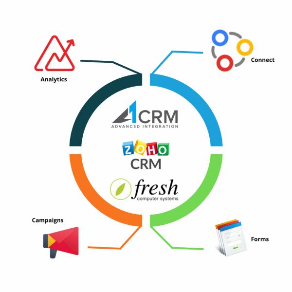 A1CRM Fruitlink CRM