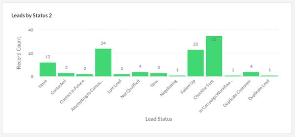 Chart 2 - Leads in Progress