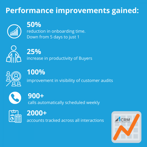 Fruitlink Performance Outcome