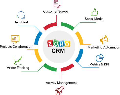 zoho crm implementation partner
